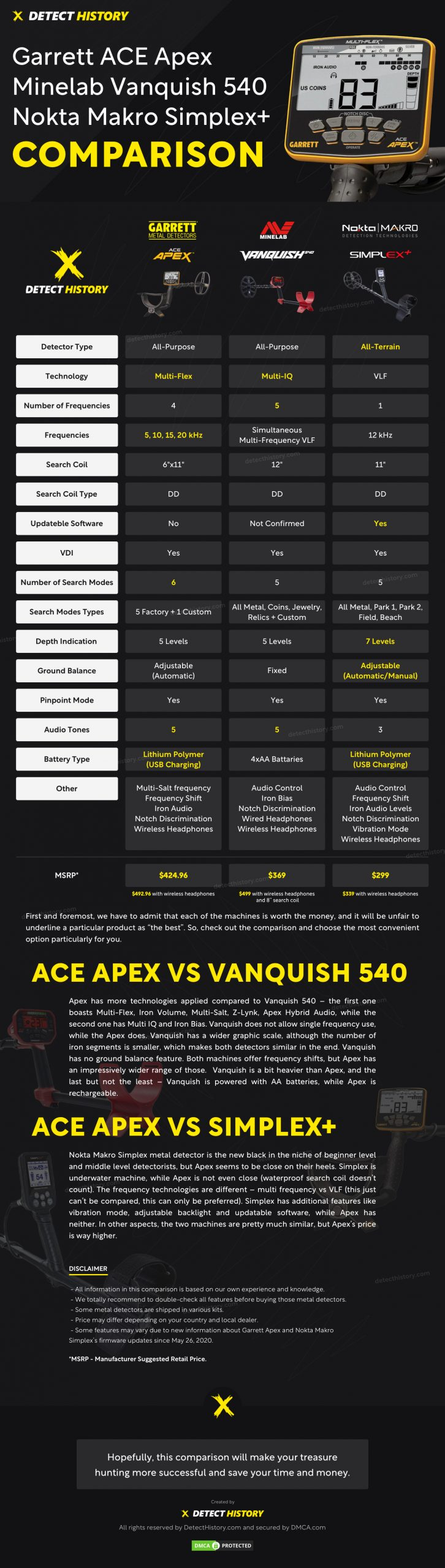 Apex Vanqush 540 Simplex Comparison by Detect History