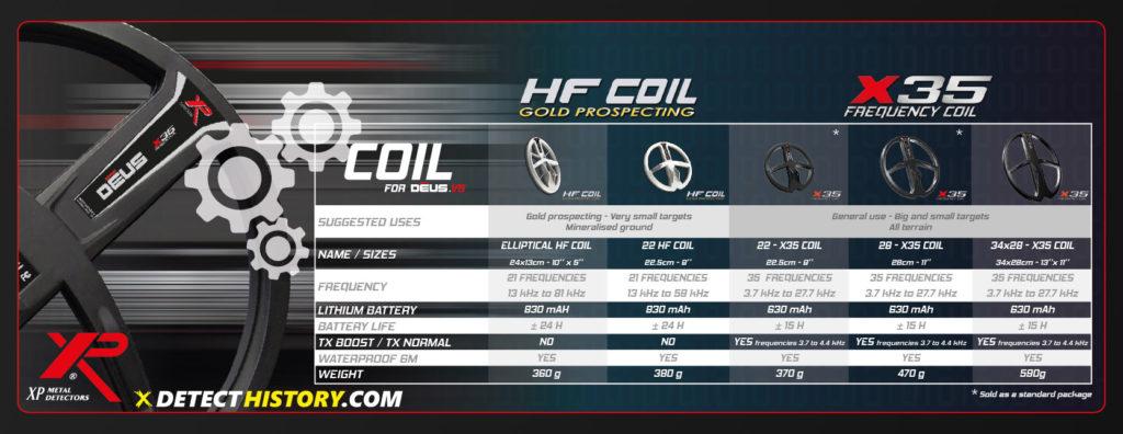 XP Deus V5 Coils